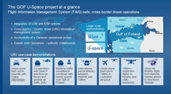 The GOF U-Space project at a glance